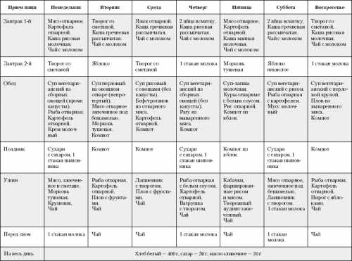 Диета при жировом гепатозе, в чём польза и вред