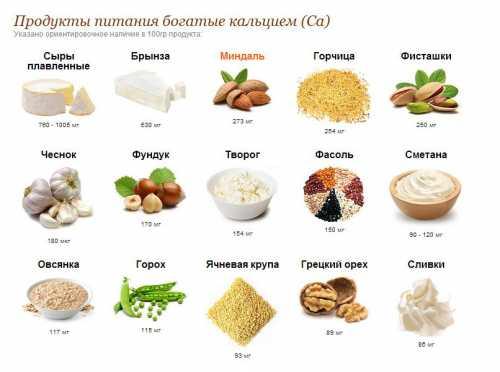 Кальций в продуктах питания