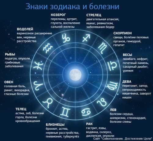 Гороскоп на май 2016 для всех знаков зодиака